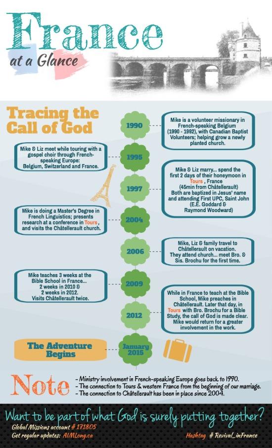 Timeline (web)