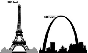Eiffel Tower & St. Louis Arch comparison
