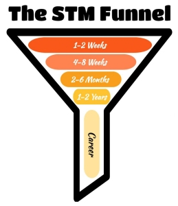 STM, Short Term Missions, Funnel, progression, Career progression, how to become a missionary